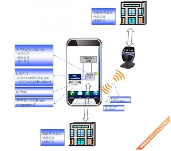 近距离无线通讯技术 NFC功能应用详解
