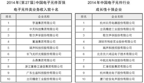 解密电子信息百强企业:光通信两大诸侯长飞与亨通(图)