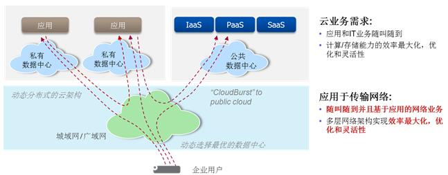 T-SDN: 光传输的未来之路