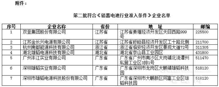 工信部发布第二批铅蓄电池准入企业名单