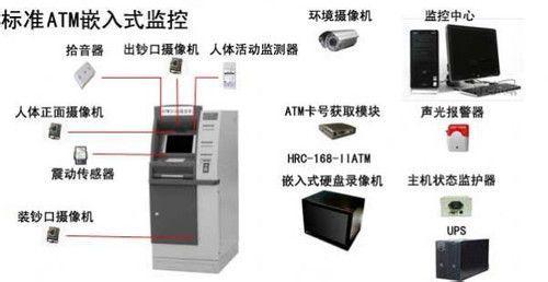 让我们对于ATM的安防引起注意