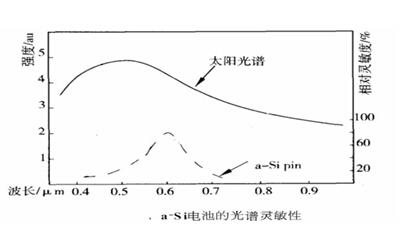 叶绿素 a,b 的吸收峰