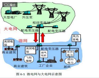 我国光伏产业系列分析之智能微电网应用