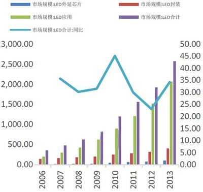 2014LED照明将达到350-400亿美元