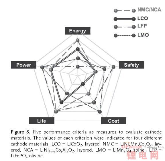 特斯拉锂电池安全性再探讨:为何不用磷酸铁锂?