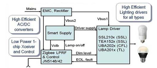 大联大品佳集团推出NXP智能照明解决方案