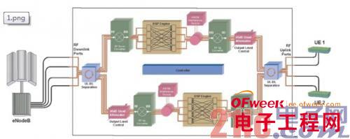 如何使用现有测试技术测试TD-LTE