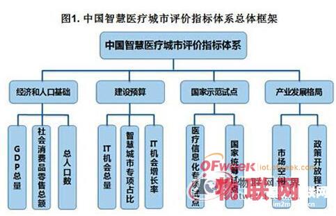 《中国智慧医疗30个城市的评价和推荐报告》出炉