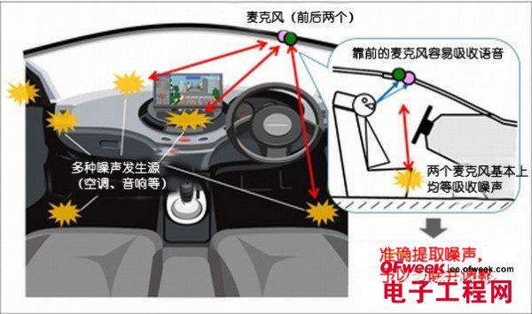 汽车电子技术之汽车语音去噪技术
