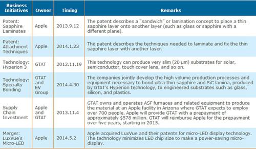 苹果和GTAT在蓝宝石材料上的商业行动