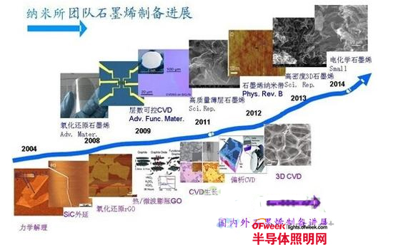 中科院苏州纳米所开发出超薄高质量石墨烯粉体