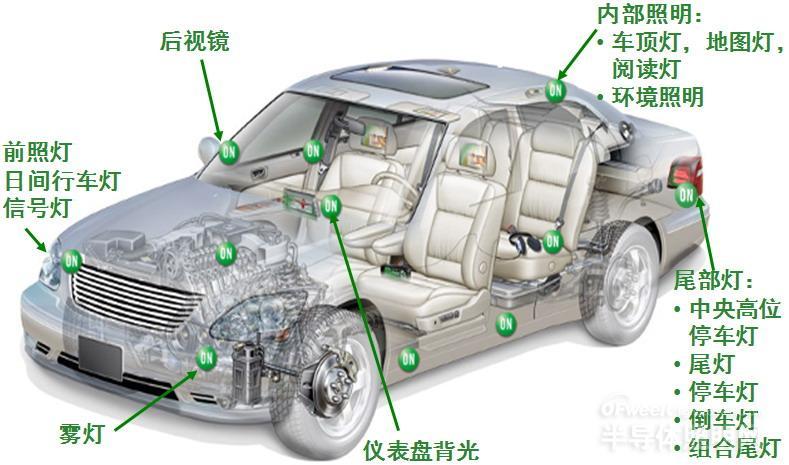 汽车LED照明趋势暨安森美半导体最新矩阵式全LED前照灯方案