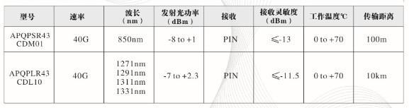 详解华拓40G QSFP+模块