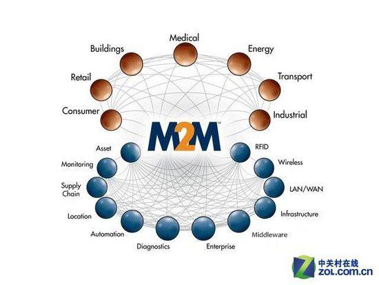 物联网发展迅猛 令M2M技术部署暴增80%