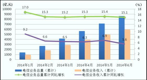 2014年6月通信业经济运行情况(图)