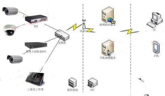 基于物联网技术的工地安全防范解决方案
