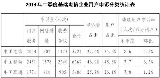 工信部:二季度电信服务申诉较一季度上升5.3%