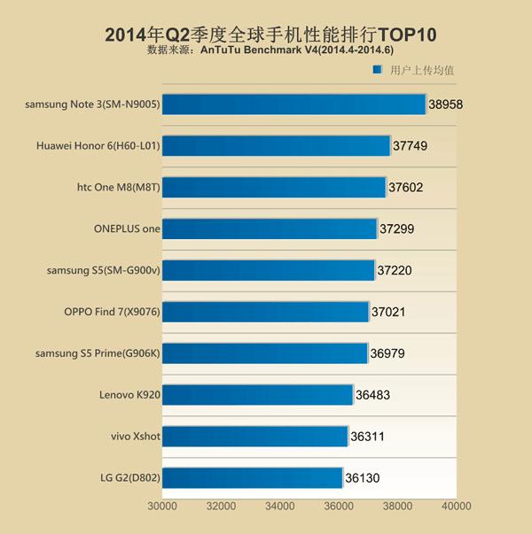 全球手机性能排名:荣耀6才第二!小米4榜上无名!