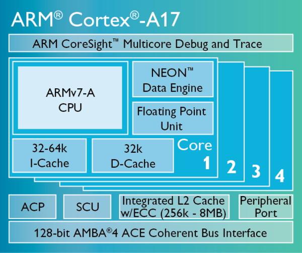 首款A17+A7八核 联发科MT6595处理器解析