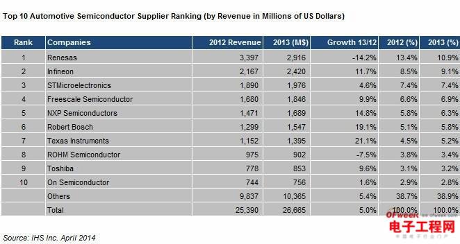 盘点:全球十大汽车半导体供应商(下篇)