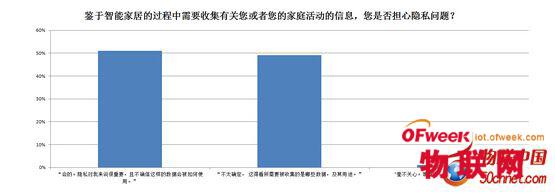 2014年物联网-智能家居消费者调查