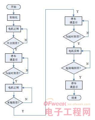 电动车设计方案电路原理图分析