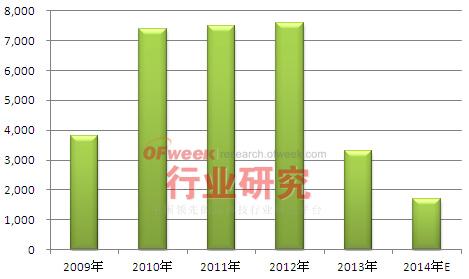 2009-2014年德国光伏新增装机及预测情况