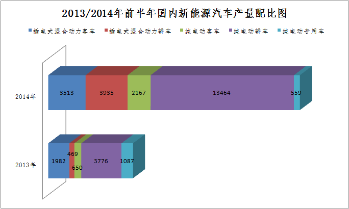 2014上半年中国新能源汽车产量同比去年增200%