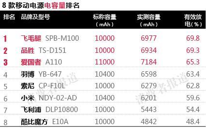 移动电源尚无国家标准 小米、索尼容量虚标严重