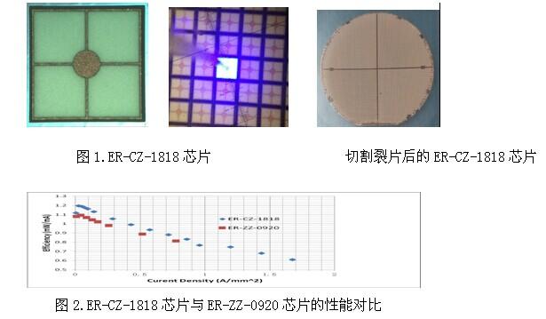 映瑞光电推出垂直结构芯片