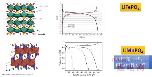比亚迪新技术 磷酸铁锰锂电池大揭秘