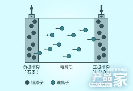 手机锂电池爆炸原理与充电误区