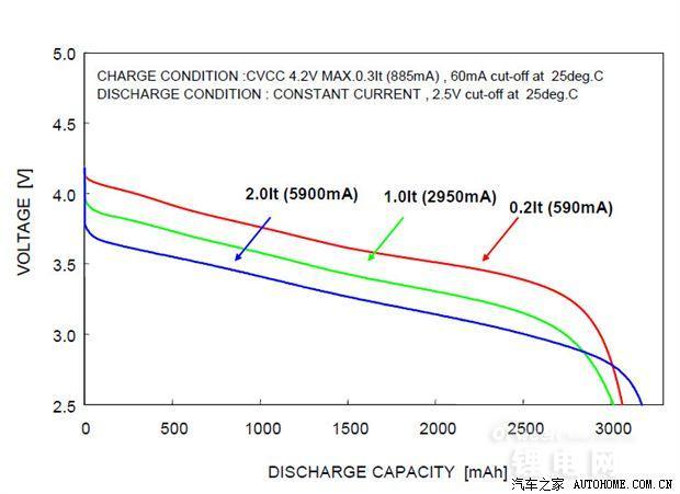 电动汽车三元锂/磷酸铁锂电池设计分析(图)