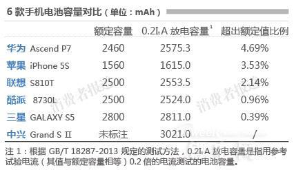 华为Ascend P7中兴Grand S Ⅱ被曝电池容量标识不准