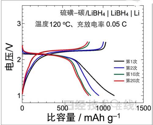 日本最新全固体锂硫电池技术分析