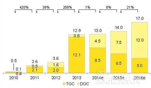 数据来源:彭博新能源财经 注:TGC = 接入输电网的光伏项目,DGC = 接入配电网的光伏项目   从2013年下半年开始,我国加大了对分布式光伏的重视,推出了分布式补贴新政,并在今年初确定了约8GW的分布式配额。在新的补贴政策下,分布式光伏实现预期收益依赖于一个长期稳定且较高的自用电比例(off-taker risk),加之其他一些因素的影响,分布式光伏的推广并不顺利。   在能源局最近关于落实分布式光伏发电有关政策的征求意见稿中,已经提出无法保证自发自用比例的项目可以执行当地光伏电站标杆电价(