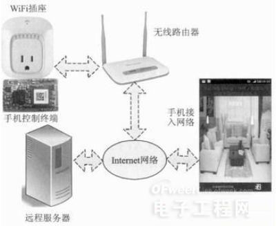 包括wifi插座,无线路由器,远程服务器,手机控制终端,手机接入网络和in