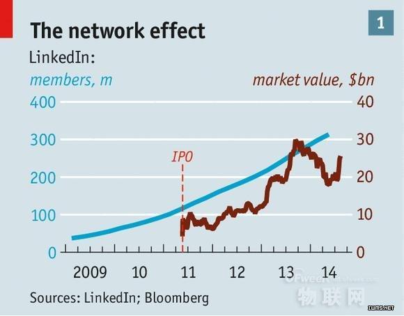 "LinkedIn大数据招聘模式 ""废""了猎头?"