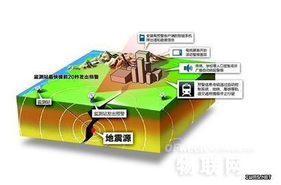 RFID技术:地震避不了 但可以这样增加逃脱率