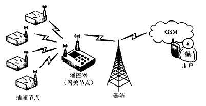 基于射频网络的智能家居电能控制系统(图)