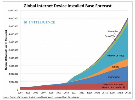 现在vs未来?物联网必须了解的哪些东西