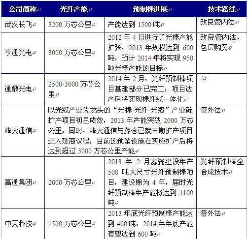 """光纤光缆市场规模达1300亿元 """"六大巨头""""格局初现"""