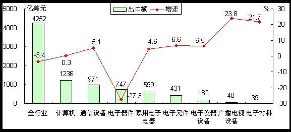 前七月我国通信设备出口额971亿美元 同比增5.1%