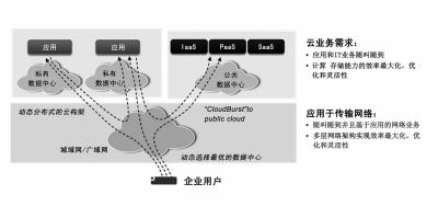 拥抱云时代 SDN铺设光传输未来之路