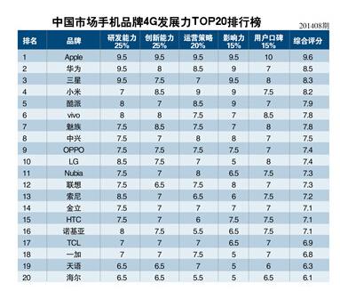 点评中国市场4G手机发展潜力排行榜