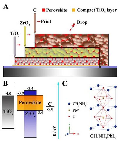全印刷介观钙钛矿太阳能电池结构示意图;b