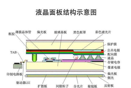 液晶面板结构示意图