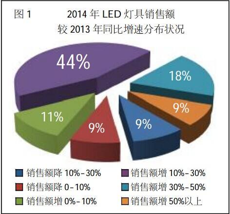 2014年上半年LED照明市场及渠道报告