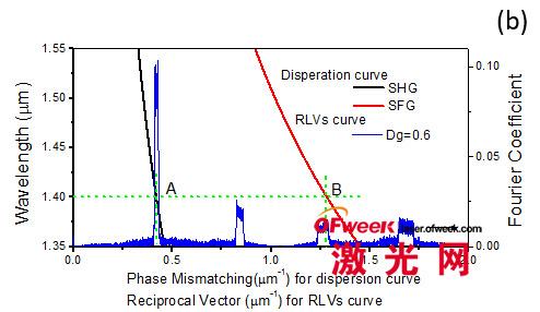 在同一非线性超晶格结构中可同时实现宽带的二次谐波