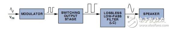 干货分享:工程师教你如何设计D类放大器